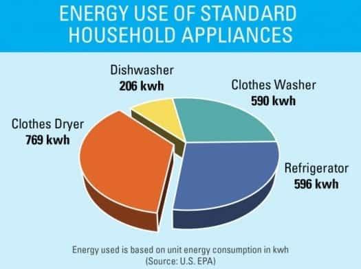 energy star refrigerator rebate